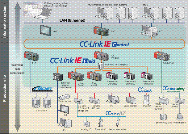 CC-Link_IE_Diagram_opt